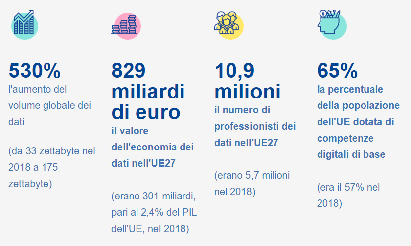 (fonte: https://ec.europa.eu/info/strategy/priorities-2019-2024/europe-fit-digital-age/european-data-strategy_it)