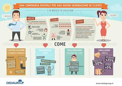 una compagnia digitale per una nuova generazione di clienti